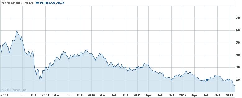Valor das ações da Petrobrás de 2008 a início de 2013